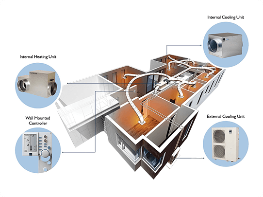 Coolline gas ducted heating-how it works